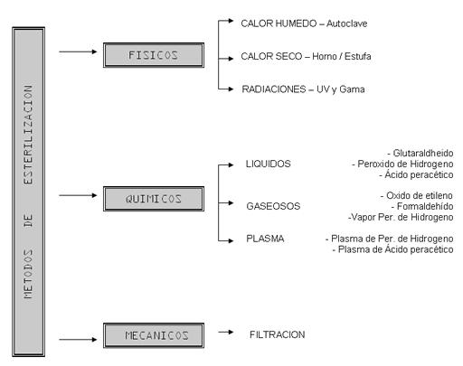 Desinfeccion y esterilizacion pdf